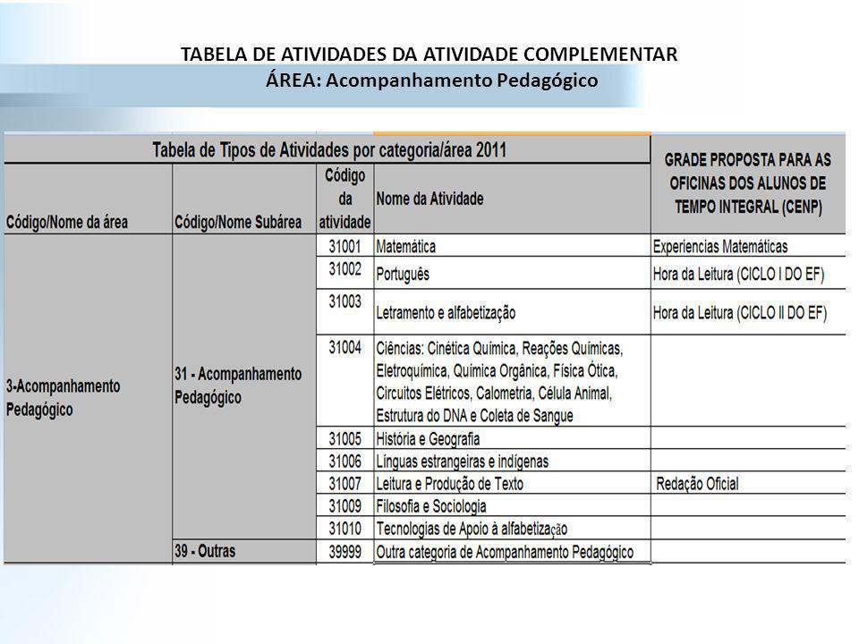 TABELA DE ATIVIDADES DA ATIVIDADE COMPLEMENTAR ÁREA: Acompanhamento Pedagógico