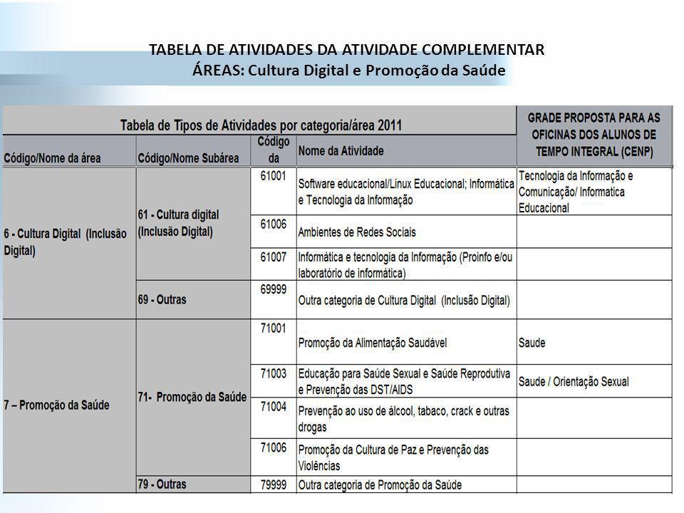 TABELA DE ATIVIDADES DA ATIVIDADE COMPLEMENTAR ÁREAS: Cultura Digital e Promoção da Saúde