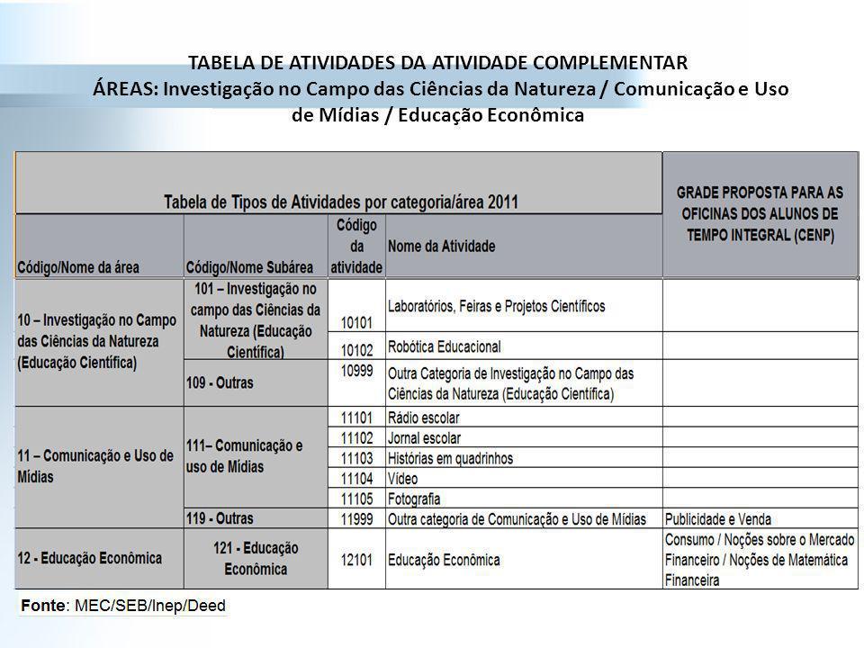 TABELA DE ATIVIDADES DA ATIVIDADE COMPLEMENTAR ÁREAS: Investigação no Campo das Ciências da Natureza / Comunicação e Uso de Mídias / Educação Econômica