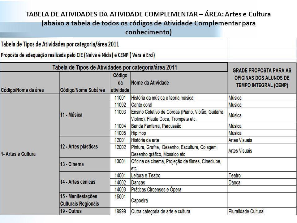 TABELA DE ATIVIDADES DA ATIVIDADE COMPLEMENTAR – ÁREA: Artes e Cultura (abaixo a tabela de todos os códigos de Atividade Complementar para conhecimento)