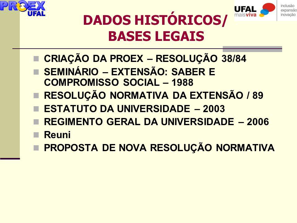 DADOS HISTÓRICOS/ BASES LEGAIS
