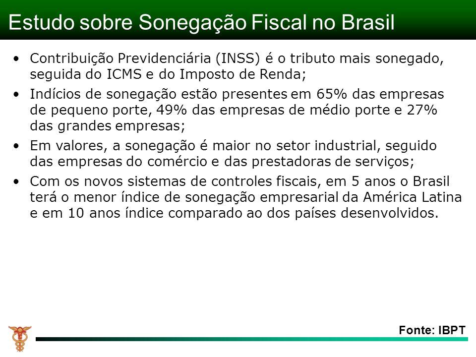 Estudo sobre Sonegação Fiscal no Brasil