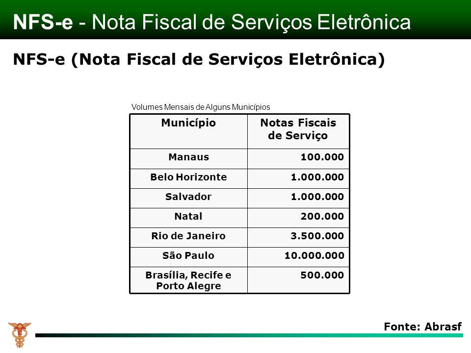 Notas Fiscais de Serviço Brasília, Recife e Porto Alegre