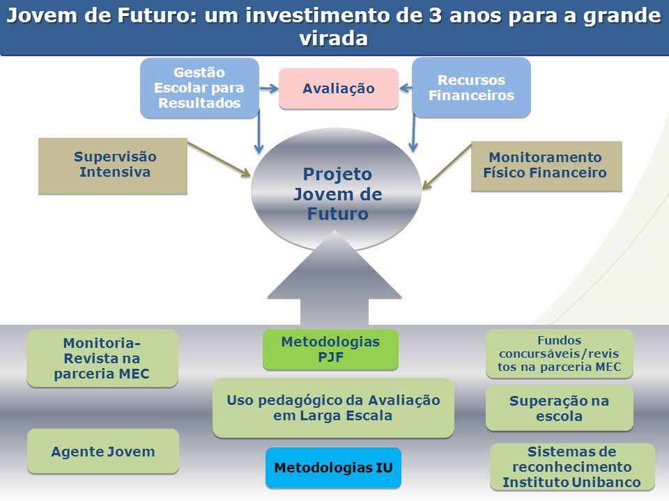 Jovem de Futuro: um investimento de 3 anos para a grande virada