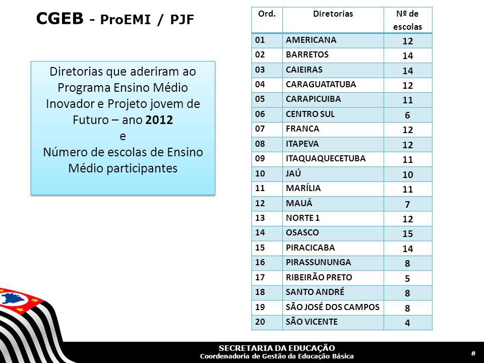 Número de escolas de Ensino Médio participantes