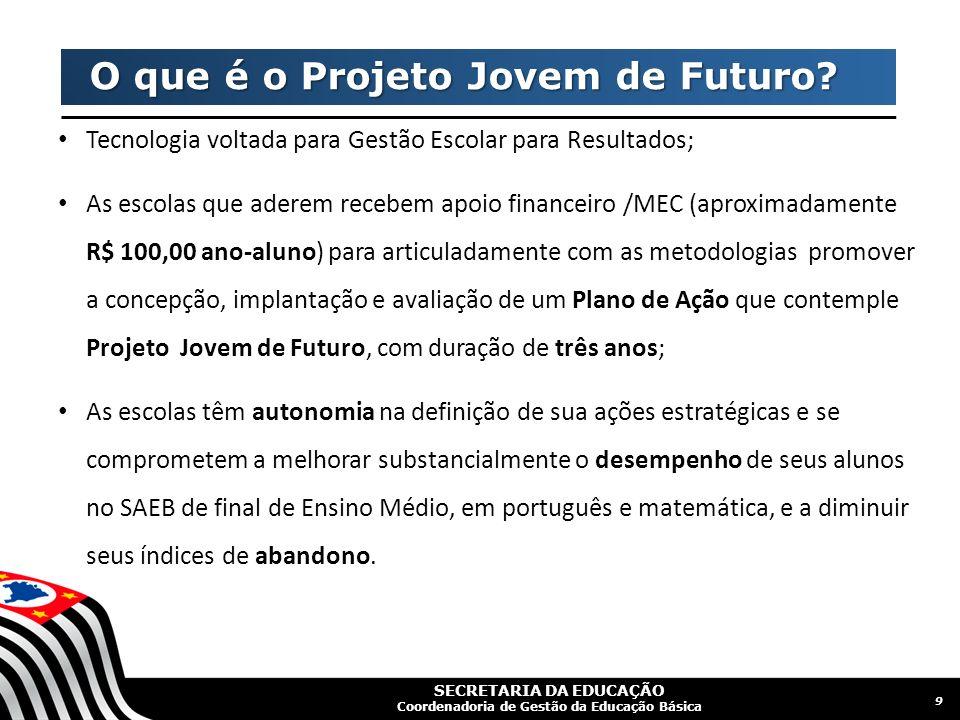 O que é o Projeto Jovem de Futuro