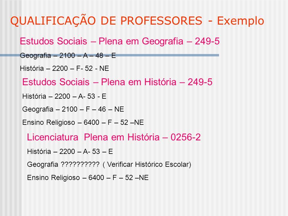 QUALIFICAÇÃO DE PROFESSORES - Exemplo