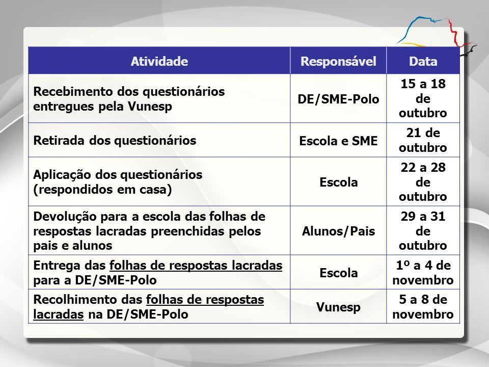 Atividade Responsável. Data. Recebimento dos questionários entregues pela Vunesp. DE/SME-Polo. 15 a 18 de outubro.