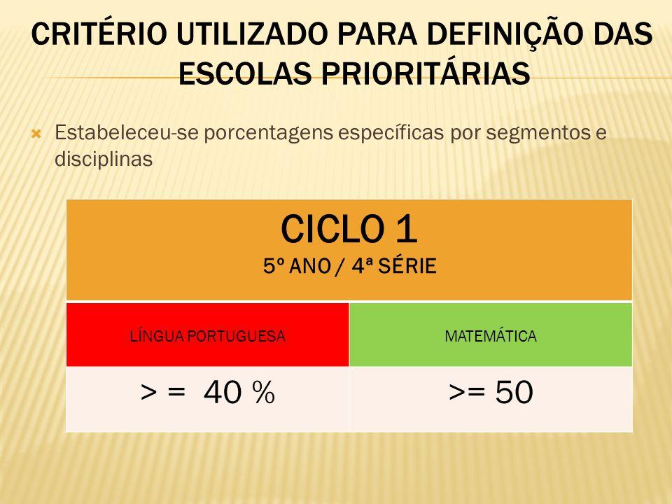 CRITÉRIO UTILIZADO PARA DEFINIÇÃO DAS ESCOLAS PRIORITÁRIAS