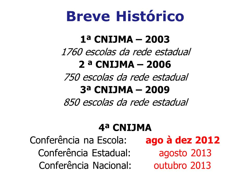 Breve Histórico 1ª CNIJMA – 2003 1760 escolas da rede estadual