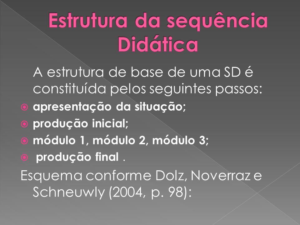 Estrutura da sequência Didática