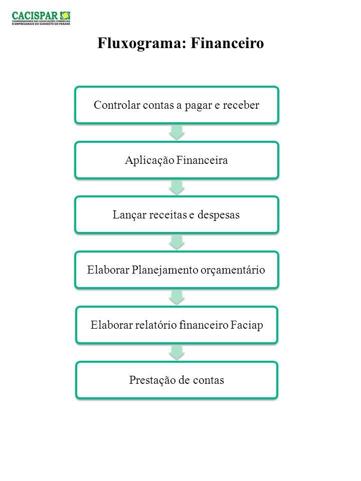 Fluxograma: Financeiro