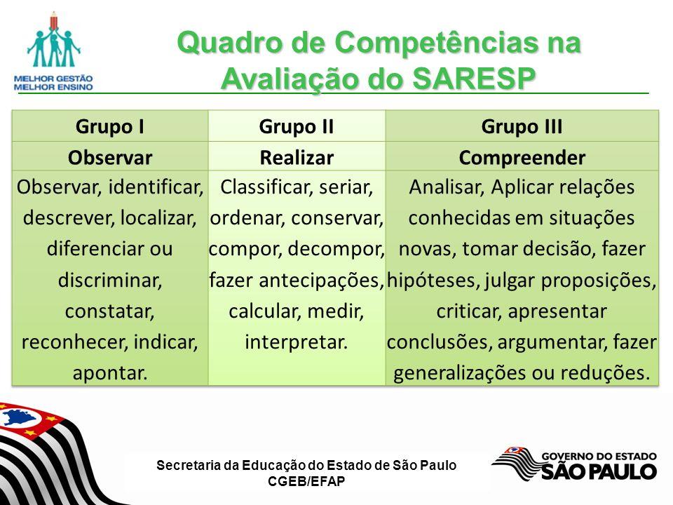 Quadro de Competências na Avaliação do SARESP