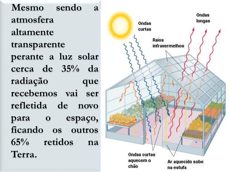 Mesmo sendo a atmosfera altamente transparente perante a luz solar cerca de 35% da radiação que recebemos vai ser refletida de novo para o espaço, ficando os outros 65% retidos na Terra.