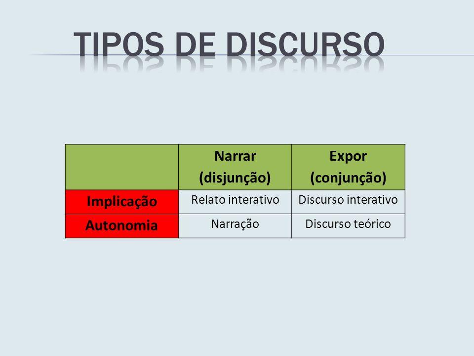 Tipos de discurso Narrar (disjunção) Expor (conjunção) Implicação
