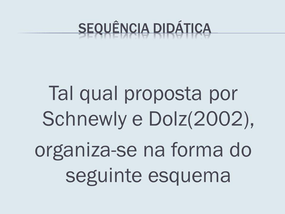 SEQUÊNCIA DIDÁTICA Tal qual proposta por Schnewly e Dolz(2002), organiza-se na forma do seguinte esquema