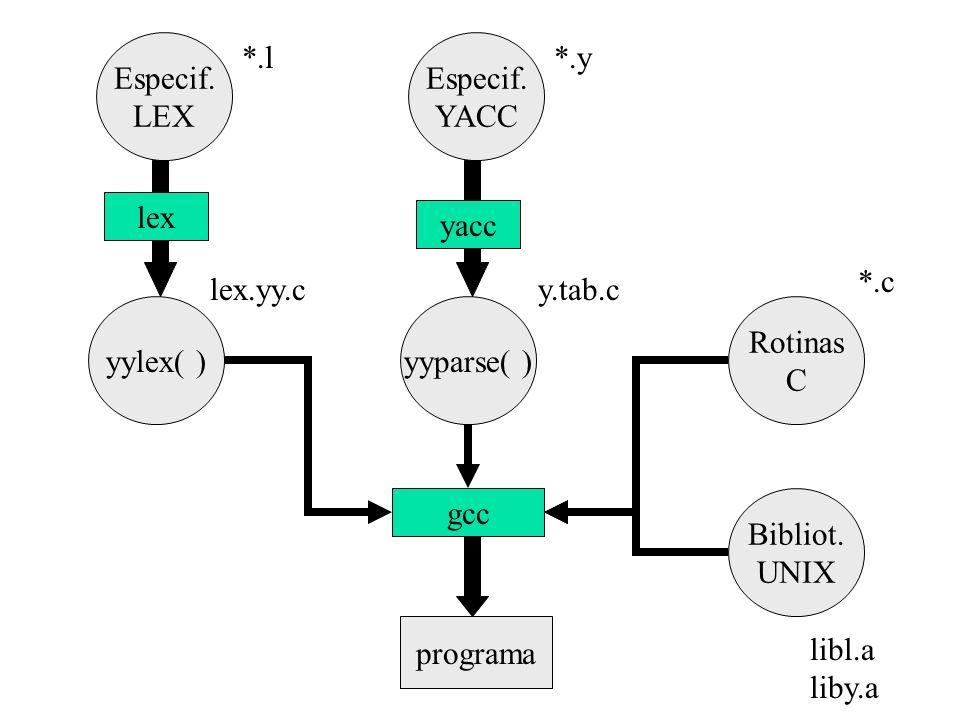 Especif. LEX. *.l. Especif. YACC. *.y. lex. yacc. *.c. lex.yy.c. y.tab.c. yylex( ) yyparse( )