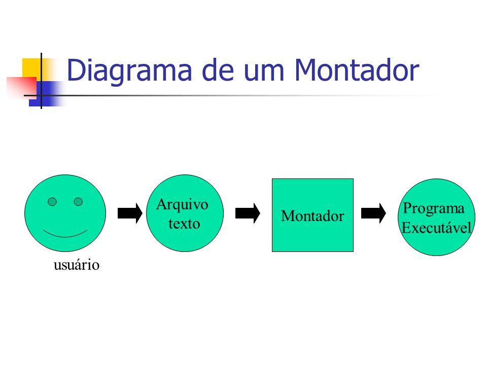 Diagrama de um Montador