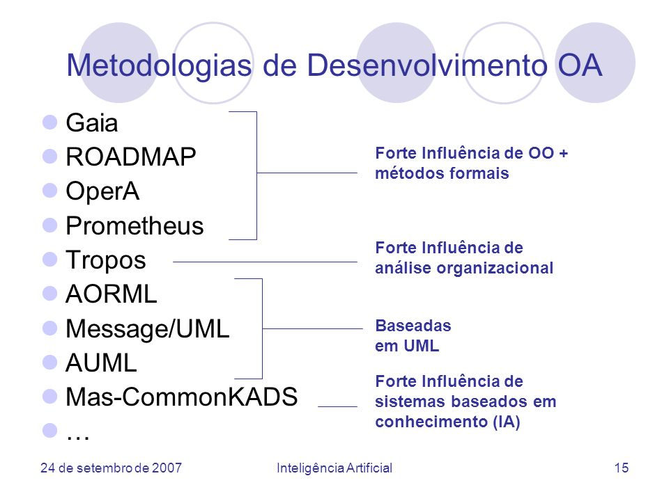 Metodologias de Desenvolvimento OA