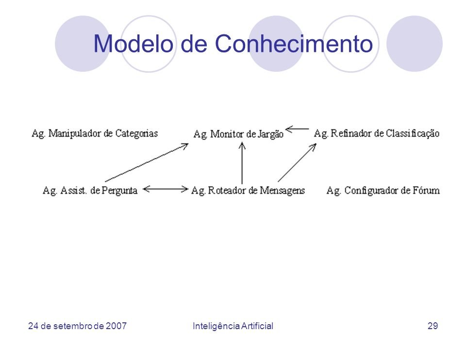 Modelo de Conhecimento