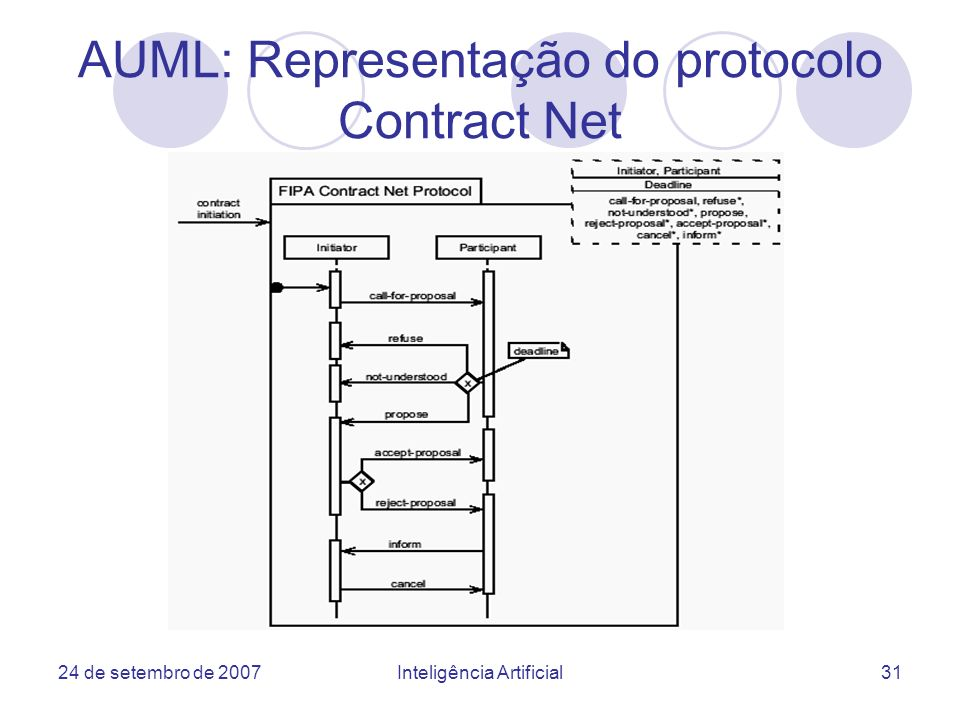 AUML: Representação do protocolo Contract Net