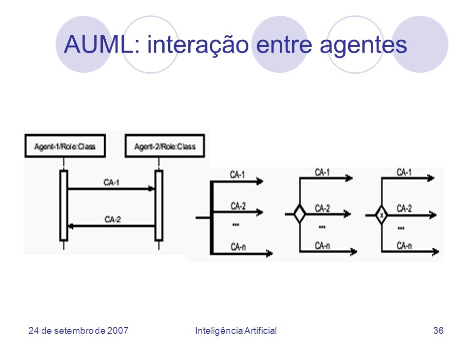 AUML: interação entre agentes