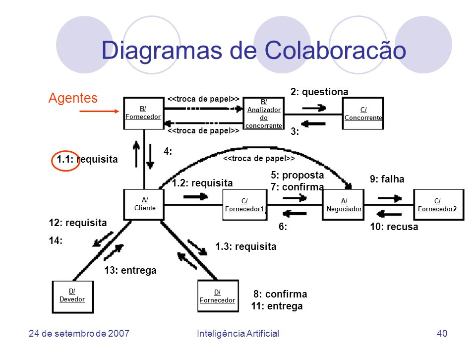 Diagramas de Colaboracão
