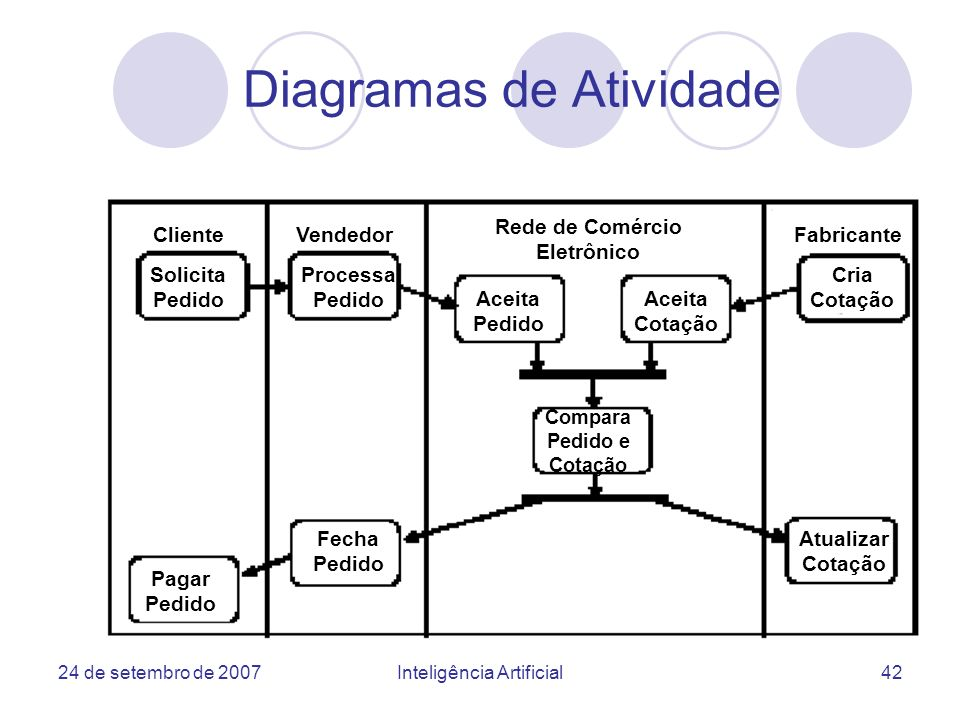 Diagramas de Atividade