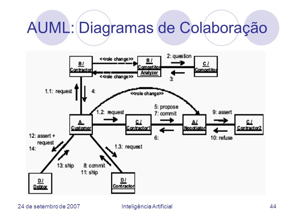 AUML: Diagramas de Colaboração