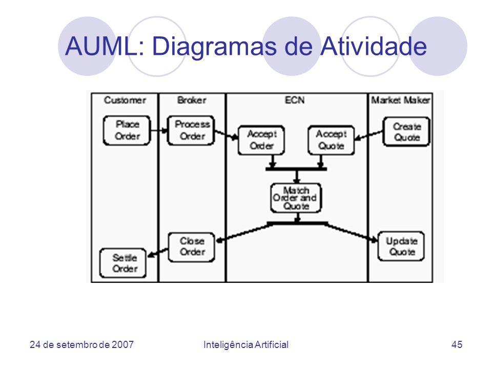 AUML: Diagramas de Atividade