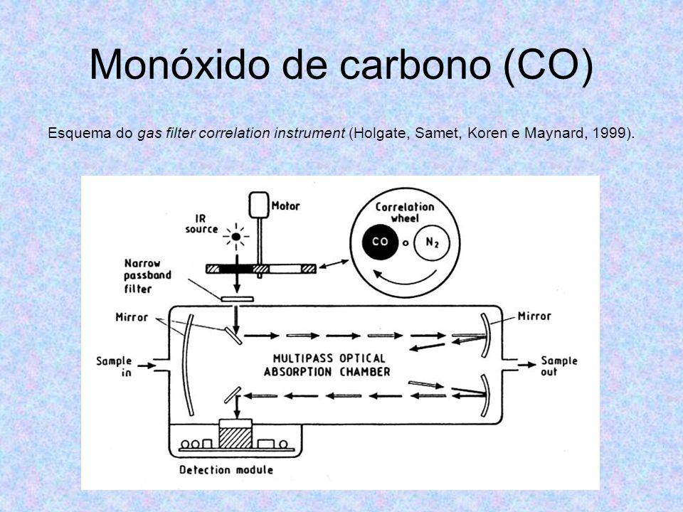 Monóxido de carbono (CO)