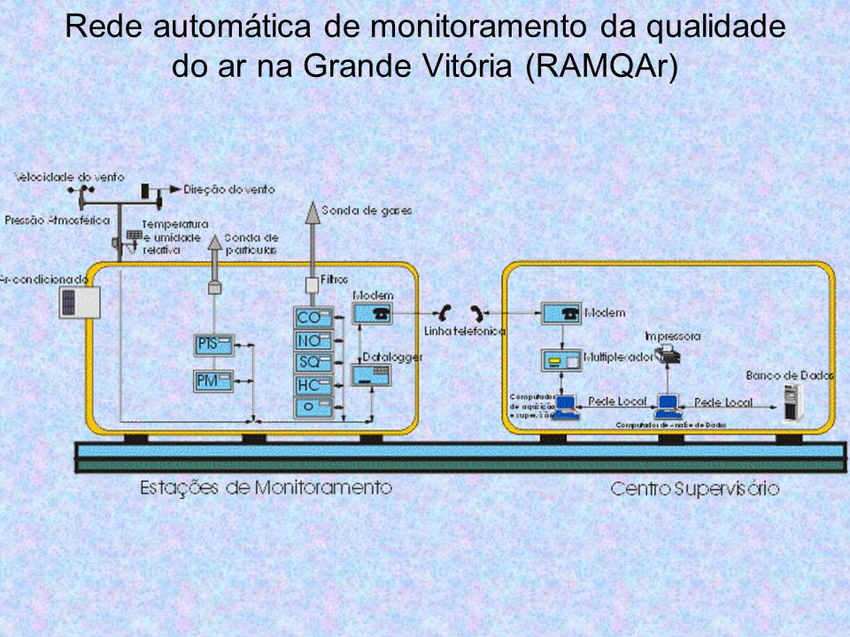 Rede automática de monitoramento da qualidade do ar na Grande Vitória (RAMQAr)