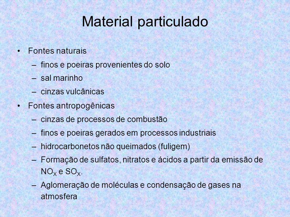 Material particulado Fontes naturais Fontes antropogênicas