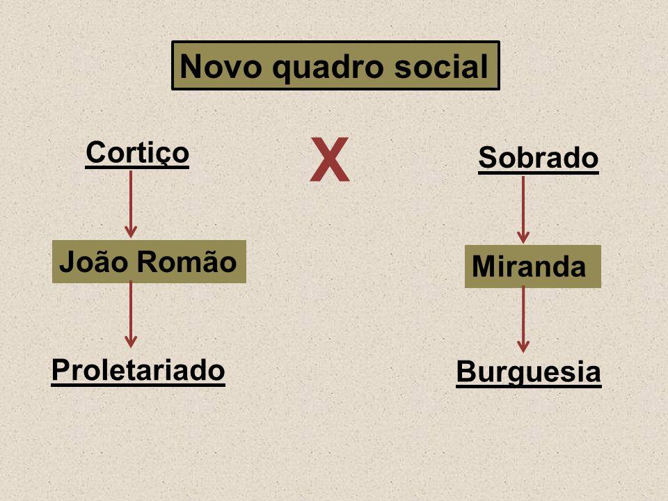 Χ Novo quadro social Cortiço Sobrado João Romão Miranda Proletariado