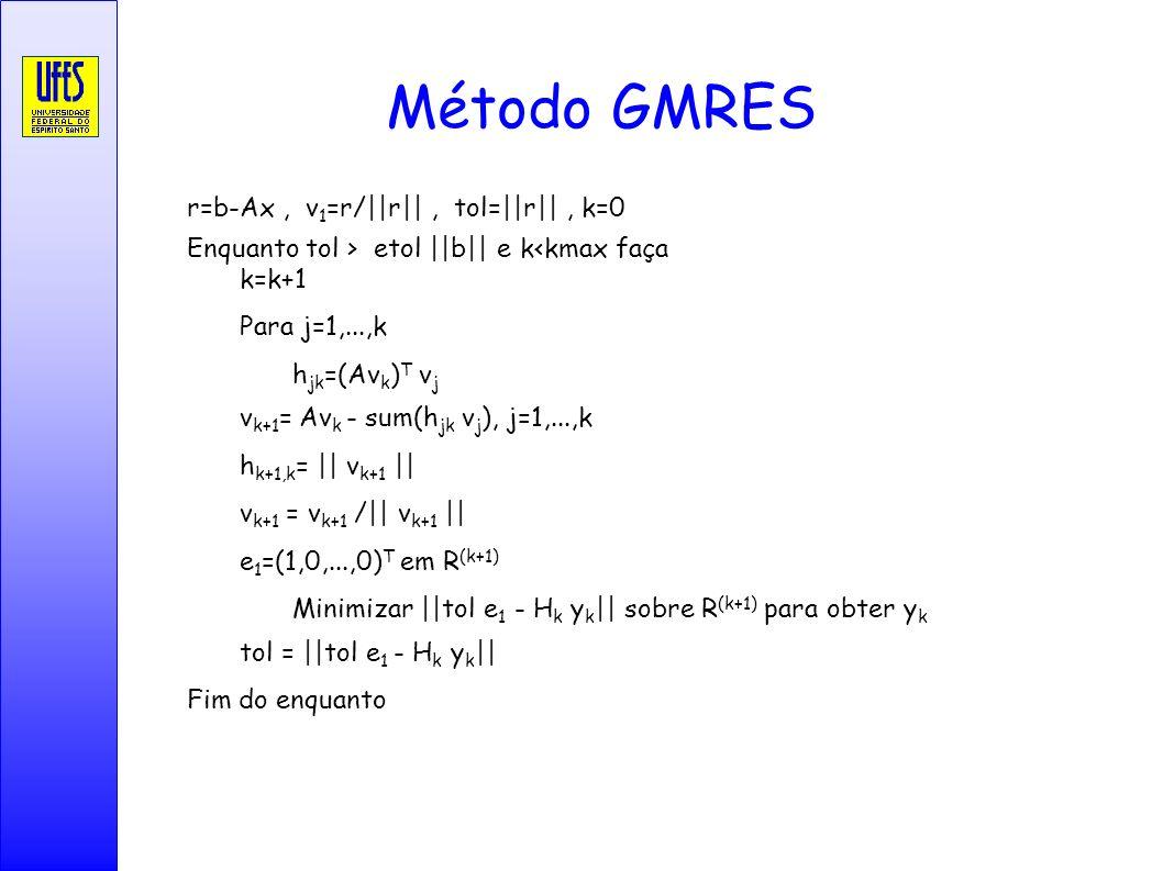 Método GMRES Método GMRES r=b-Ax , v1=r/||r|| , tol=||r|| , k=0