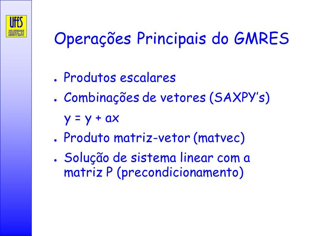 Operações Principais do GMRES