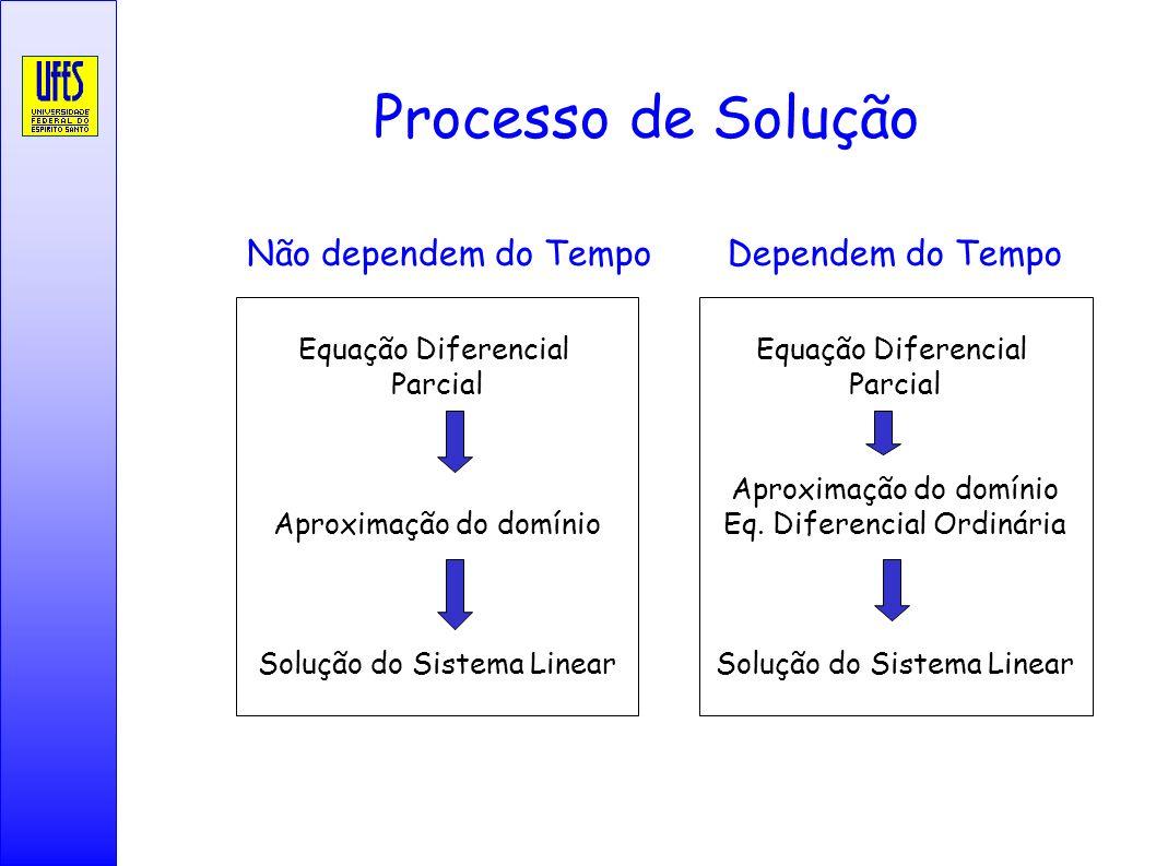 Processo de Solução Não dependem do Tempo Dependem do Tempo