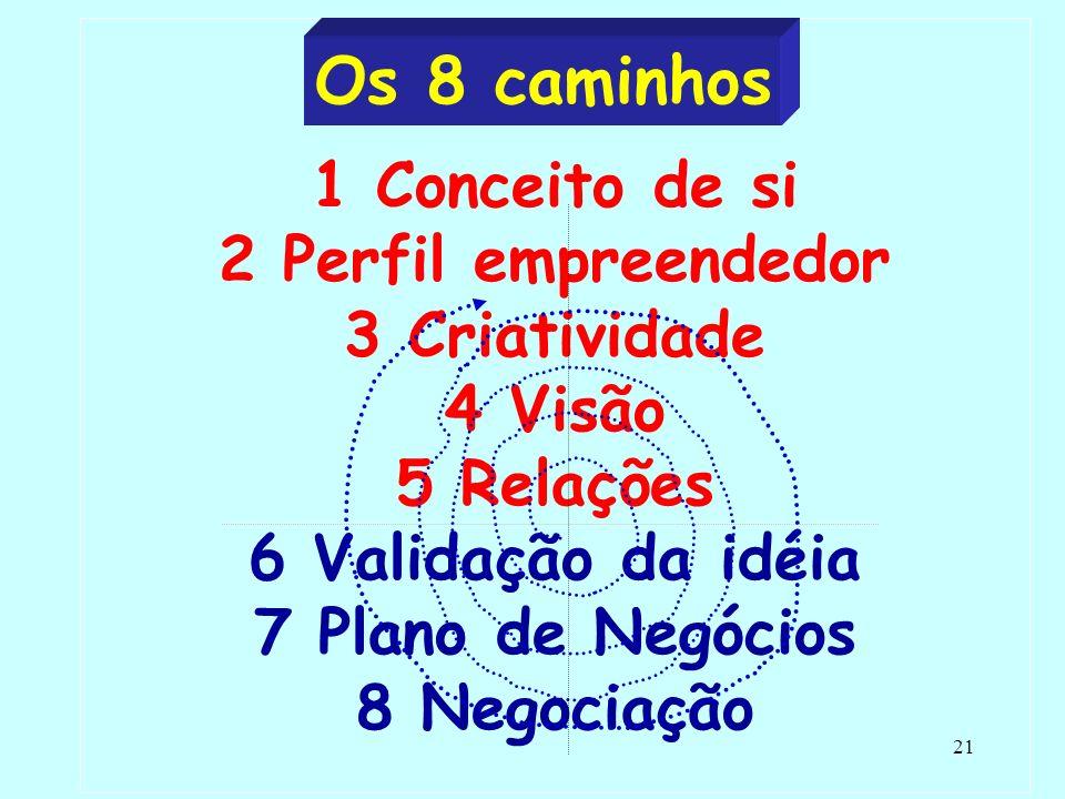 Os 8 caminhos 1 Conceito de si 2 Perfil empreendedor 3 Criatividade