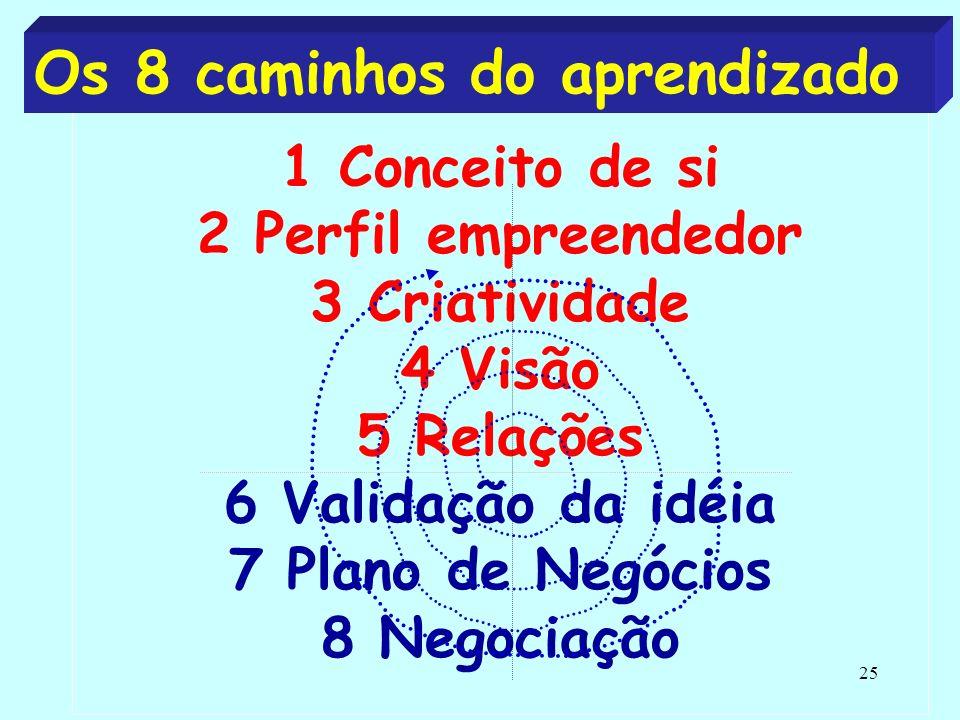 Os 8 caminhos do aprendizado