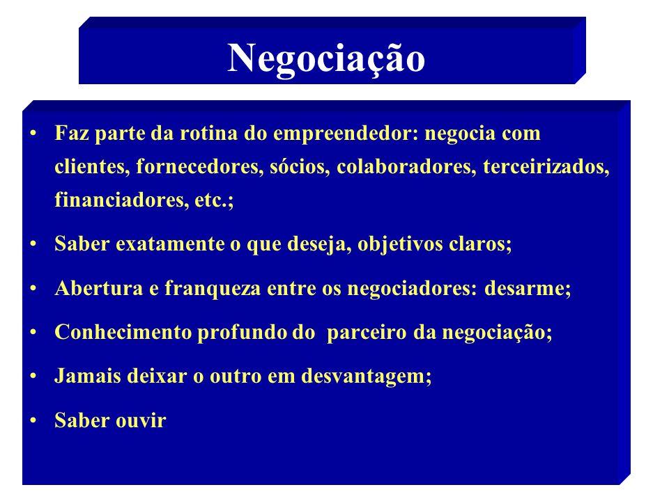 Negociação Faz parte da rotina do empreendedor: negocia com clientes, fornecedores, sócios, colaboradores, terceirizados, financiadores, etc.;