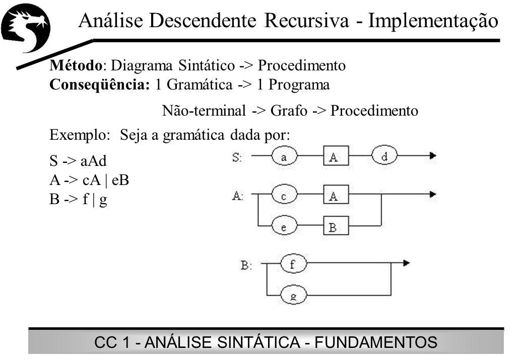 Análise Descendente Recursiva - Implementação