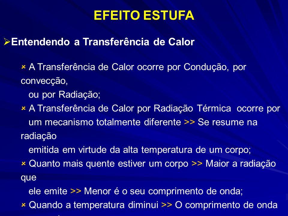 EFEITO ESTUFA Entendendo a Transferência de Calor ou por Radiação;