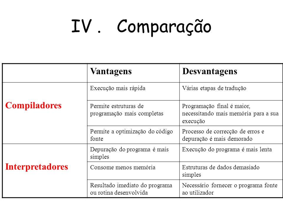 IV . Comparação Vantagens Desvantagens Compiladores Interpretadores