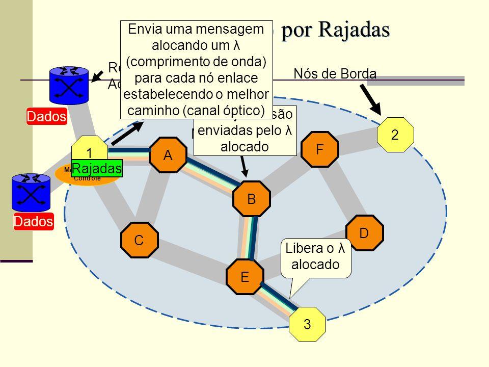 As Rajadas são enviadas pelo λ alocado