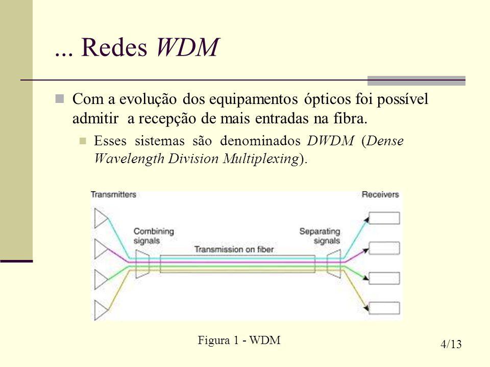 ... Redes WDM Com a evolução dos equipamentos ópticos foi possível admitir a recepção de mais entradas na fibra.