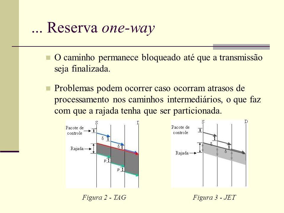 ... Reserva one-way O caminho permanece bloqueado até que a transmissão seja finalizada.