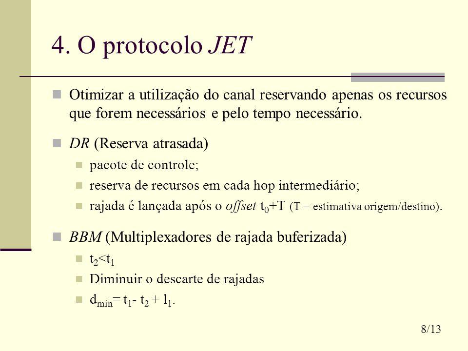 4. O protocolo JET Otimizar a utilização do canal reservando apenas os recursos que forem necessários e pelo tempo necessário.