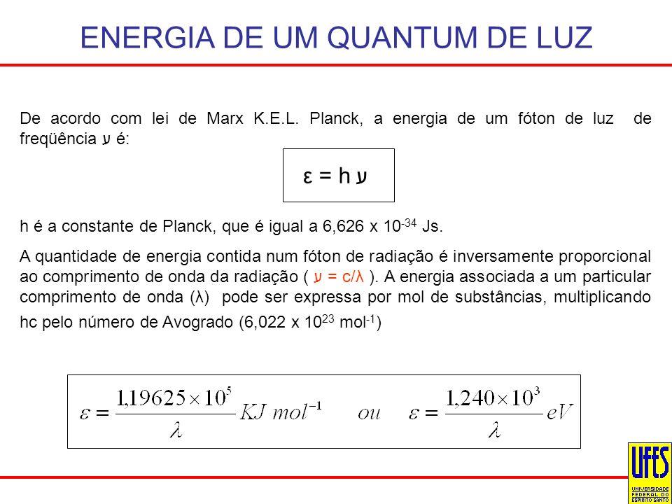 ENERGIA DE UM QUANTUM DE LUZ