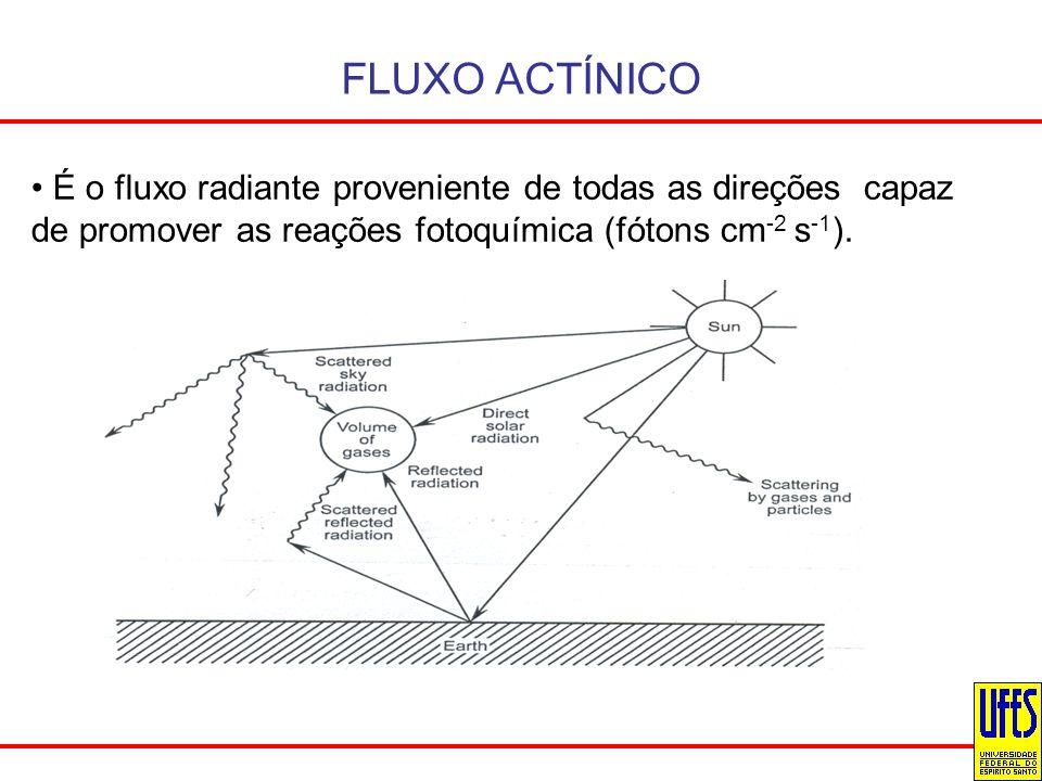 FLUXO ACTÍNICO É o fluxo radiante proveniente de todas as direções capaz de promover as reações fotoquímica (fótons cm-2 s-1).