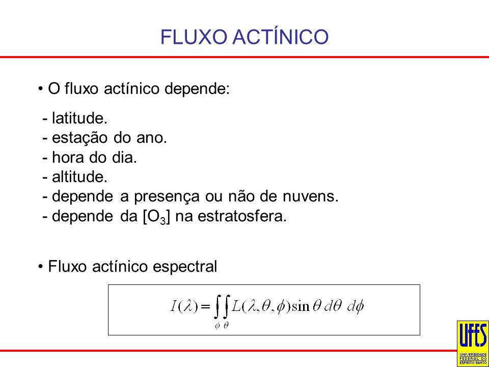 FLUXO ACTÍNICO O fluxo actínico depende: - latitude. - estação do ano.